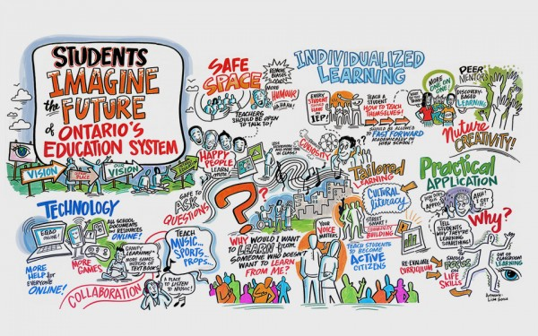 In the summer of 2013, the Minister's Student Advisory Council met to brainstorm about the future of education in Ontario. The above image was created to capture the ideas from their discussions (Photo Credit: Government of Ontario