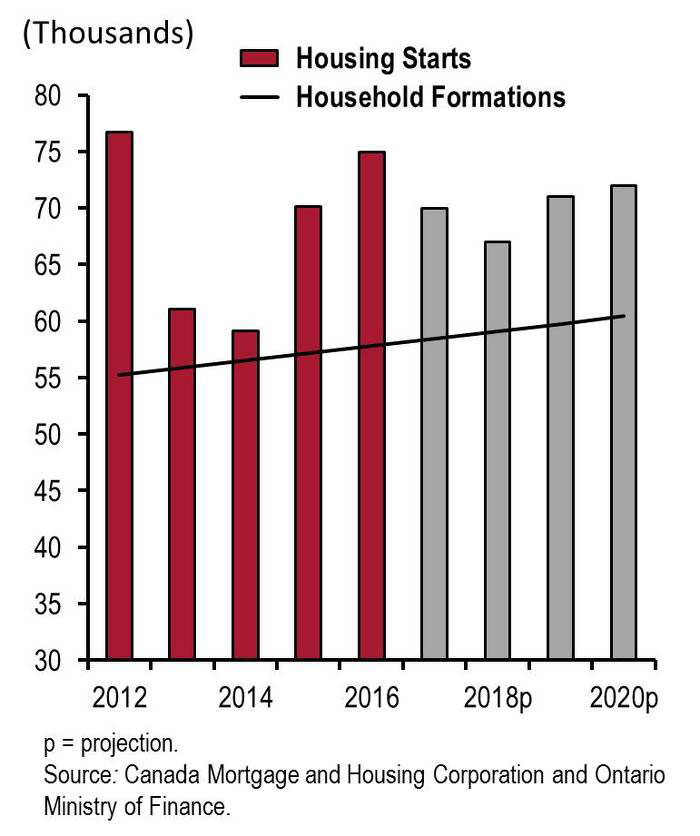 Housing supply in Ontario seems to be aligning with demographics