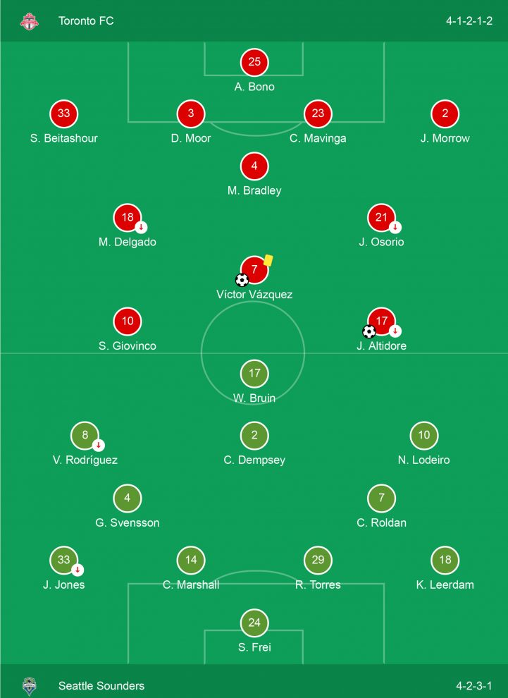 Lineups-(on-Pitch)