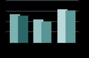 درصد جوانان شاغل قبل و بعد از رکود اقتصادی 2008