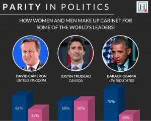 نسبت زنان به مردان در کابینه اوباما 1 به 3، در کابینه دیوید کمرون (انگلستان) 1 به 2 و در کابینه  ترودو یک به یک است.