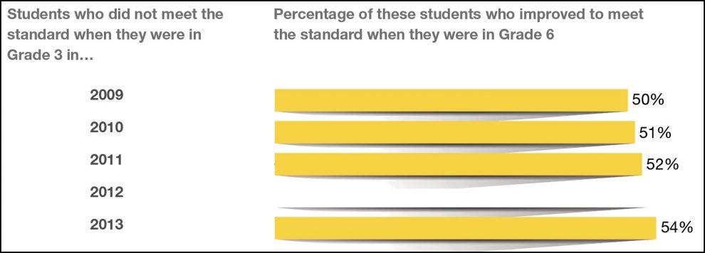 دانش آموزان در زمینه «خواندن» پیشرفت نشان می دهند