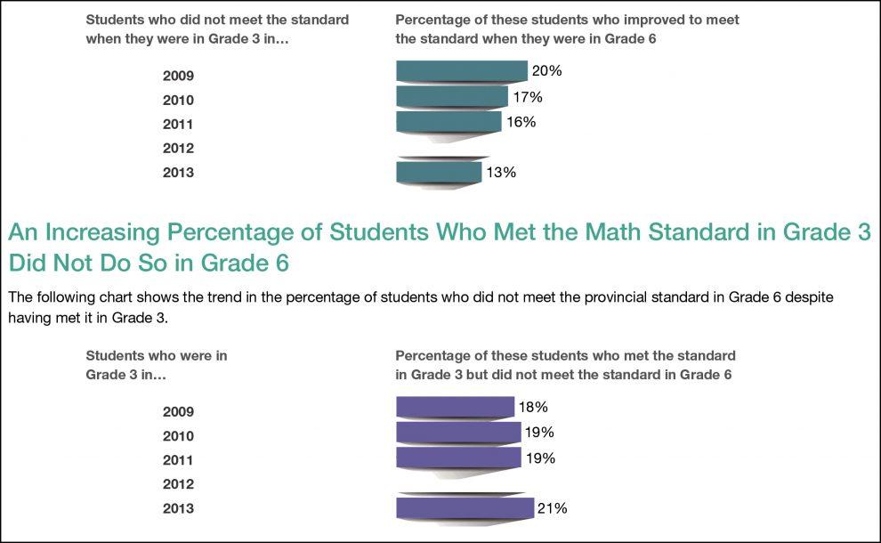 دانش آموزان در زمینه «ریاضی» افت نشان می دهند