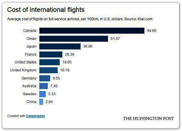 هزینه متوسط پروازهای بین المللی توسط خطوط هوایی کشورهای جهان، برای هر یکصد کیلومتر پرواز (به دلار آمریکا)