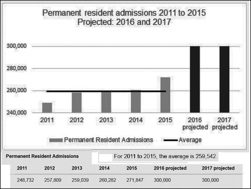 آمار پذیرش مهاجرین در سالهای 2011 تا 2015 و پیش بینی برای سالهای 2016 و 2017
