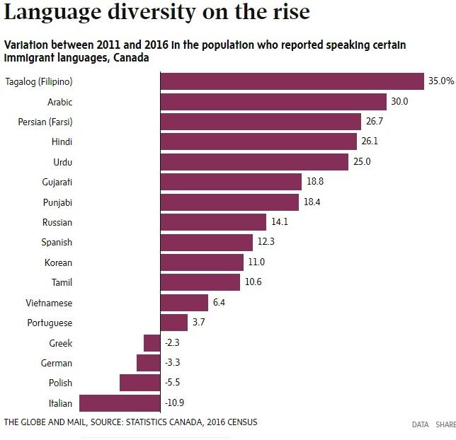 """تغییرات کاربرد زبانهای """"مهاجری"""" در خانه در ۵ سال گذشته (۲۰۱۱-۲۰۱۶)"""