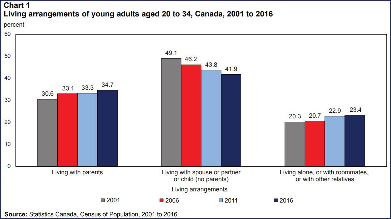 جدول شماره 1: نحوه زندگی جوانان 20 تا 34 ساله بین سالهای 2001 تا 2016 (اینکه چند درصدشان نزد پدر و مادر، چند درصد با همسر، و چند درصد تنها یا با هم اتاقی زندگی می کنند)  جدول زیر نشان می دهد درصد جوانان 20 تا 34 ساله که با پدر و مادر زندگی می کنند از 30.6 درصد در سال 2001 به 34.7 درصد در سال 2016 افزایش یافته.  از سوی دیگر میزان جوانان 20 تا 34 ساله که با همسر یا پارتنر یا با فرزندشان زندگی می کنند از 49.1 درصد در سال 2001 به 41.9 درصد در سال 2016 کاهش پیدا کرده.  همچنین درصد جوانان 20 تا 34 ساله که تنها یا با هم اتاقی زندگی می کنند از 20.3 درصد در سال 2001 به 23.4 درصد در سال 2016 افزایش یافته.