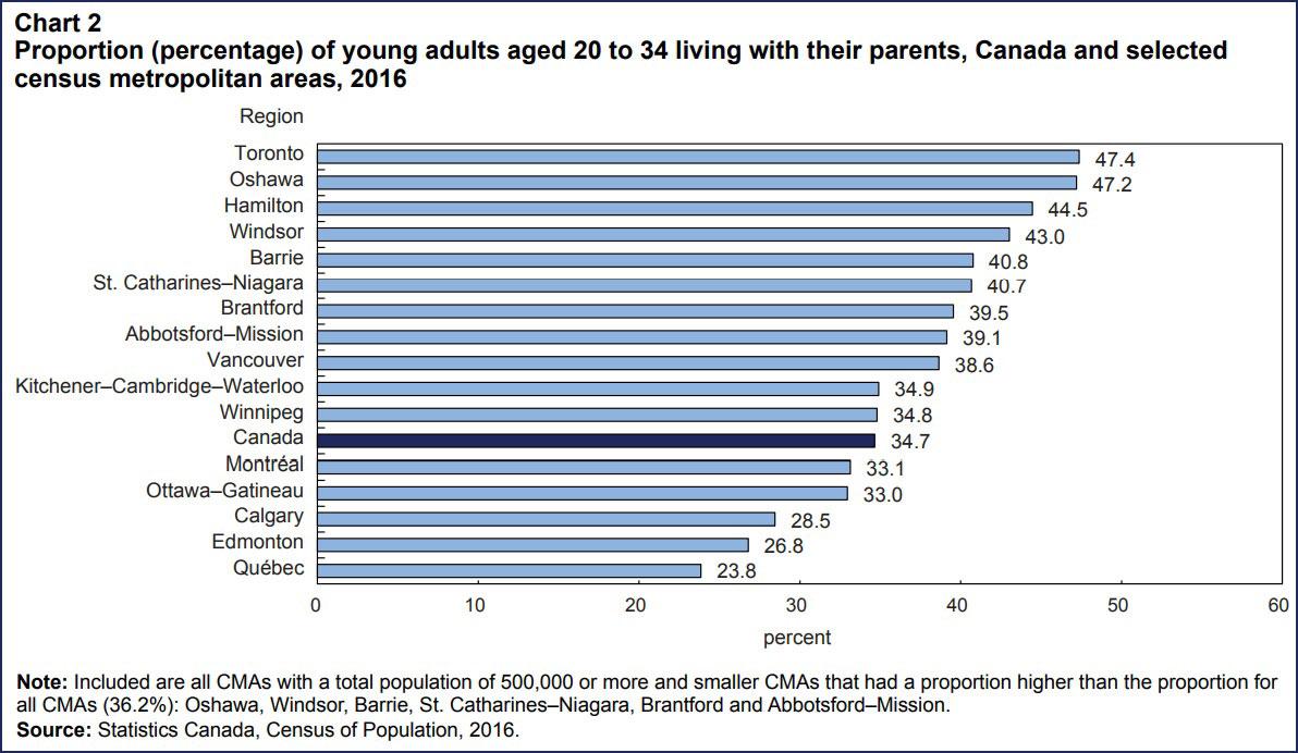 جدول شماره 2 :  درصد جوانان 20 تا 34 ساله ای که در سال 2016 در نزد پدر و مادرشان زندگی می کرده اند در شهرهای مختلف کانادا  این جدول نشان می دهد که در سال 2016، در کل کانادا 34.7 درصد از جوانان  20 تا 34 ساله نزد پدر و مادر زندگی می کرده اند.  بیشترین درصد (47.4 درصد) به جوانان 20 تا 34 ساله در شهر تورنتو تعلق دارد.