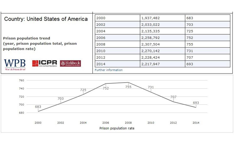 نرخ زندانیان در آمریکا در ۱۶ سال نخست قرن ۲۱:  ۶۸۲ زندانی به ازا هر یکصد هزار نفر در سال ۲۰۰۰ به ۷۵۵ زندانی  به ازای هر یکصد هزار نفر در ۲۰۰۸ افزایش و مجددا به ۶۶۶ در ۲۰۱۵ کاهش پیدا می کند. این تغییرات حدودا معادل ۲۸۰ هزار زندانی است. به عبارت دیگر در آمریکا در انتهای ۸ سال ریاست جمهوری بارک اوباما  حدودا ۲۸۰ هزار زندانی کمتر از انتهای ۸ سال ریاست جمهوری جورج بوش وجود داشته است. منبع: World Prison Brief