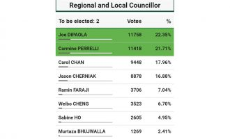 Refional-Election-Result